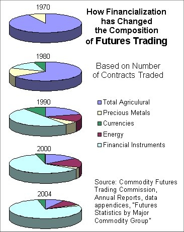 [Futures Trading, U.S., Composition by Type of Futures Contract, 1970 to 2004]