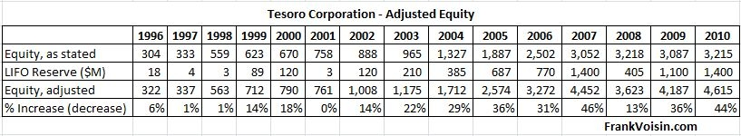 Tesoro Corp Equity Adjustments, 1996 - 2010