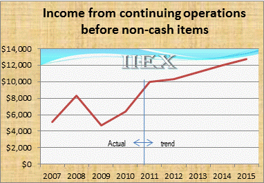 WRLS_Income from continuing operations before non-cash items