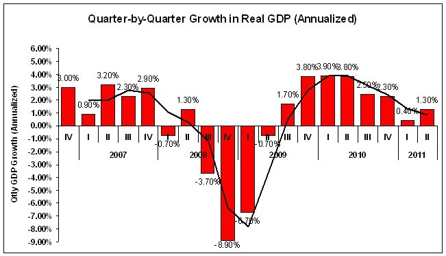 Gross Domestic Product second quarter 2011