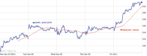 AAPL July 4 Chart