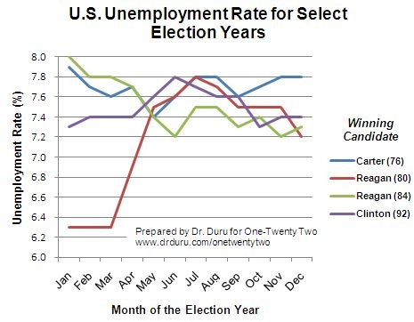 Whether by trend or absolute level, unemployment rate is not a conclusive determinant of an incumbent President