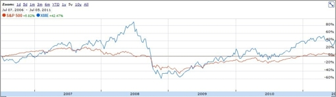XME vs S&P over the last 5 years (from Google Finance)