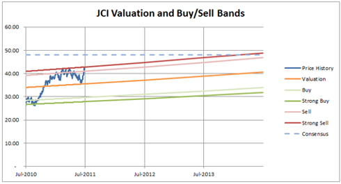 Johnson Controls JCI Valuation and Buy Sell Bands