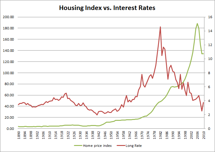 Case-Shiller Housing Index vs Interest Rates