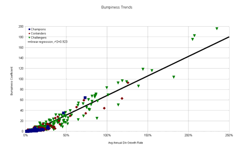Linear Regression Trend Line of 447 CCC Companies
