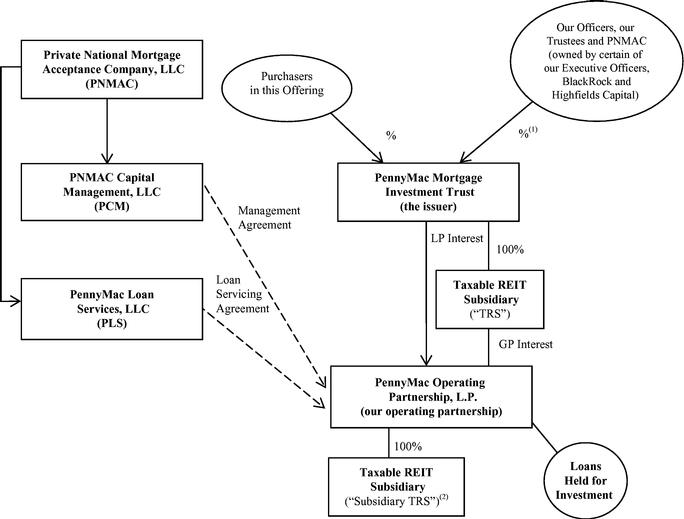 PMT Structure