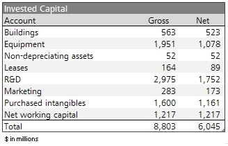 Invested Capital