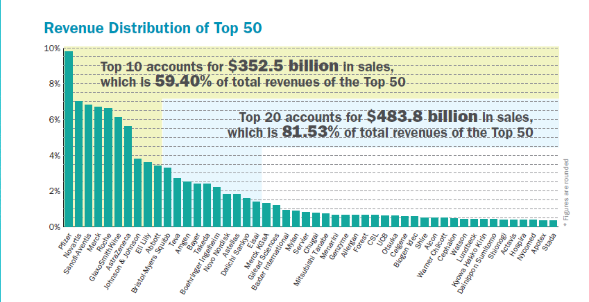 The 50 Largest Pharmaceutical Companies by Sales | Seeking ...