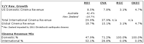 Q2 2011 Public Movie Exhibitor Revenue Comparison