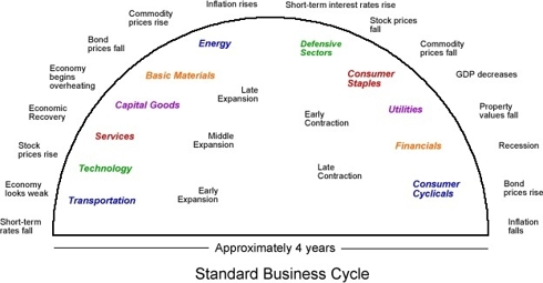 Standard 4 Year Business Cycle