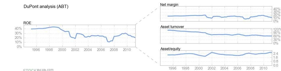 Abbott laboratories stock options