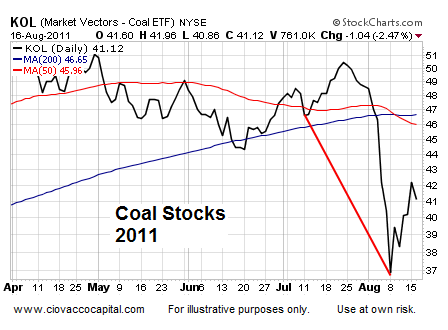 Asset Analysis Jackson Hole Technical Analysis - Ciovacco Capital - Short Takes