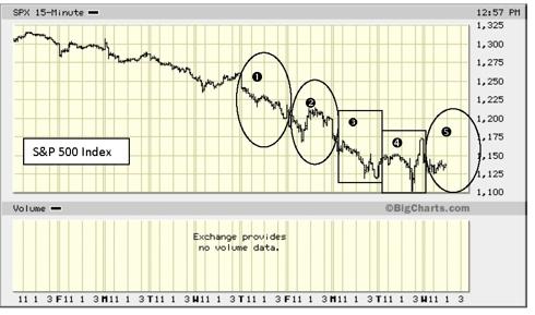 S&P 500 Aug. 4-10