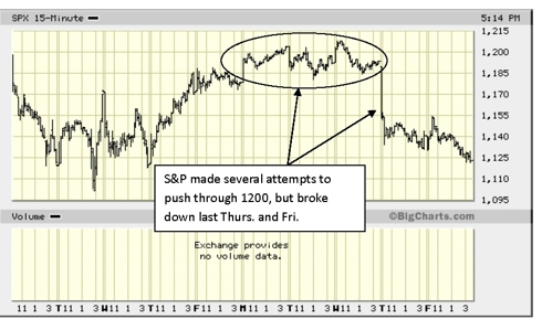 S&P 500 Aug. 15-19