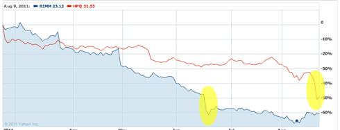 RIMM vs HPQ 6 month chart