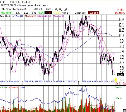 After an exhilarating start to 2011, LDK now struggles to hold 2010 lows