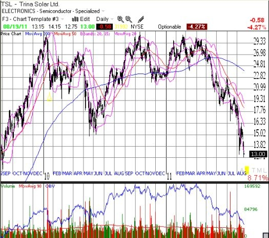 Trina Solar had a down year in 2010. The stock is now below the LOW for 2010.