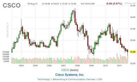 Csco stock options
