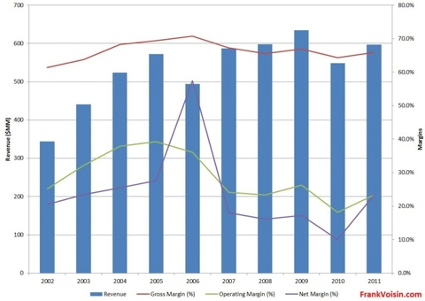QLogic Corporation - Margins, 2002 - 2011