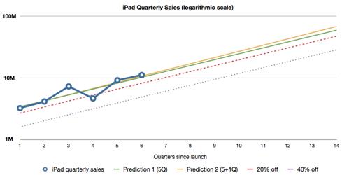 iPad quarterly sales forecast (logarithmic scale)