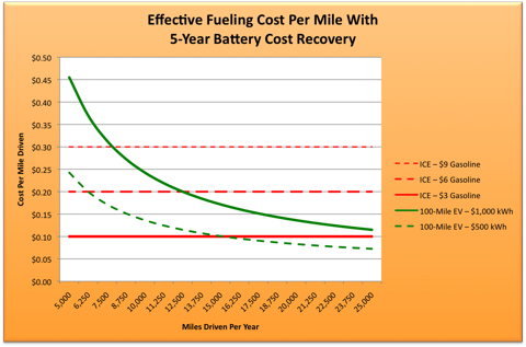 6.19.10 Fuel Costs.png