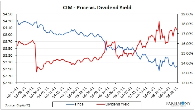 Cim Stock Price Today