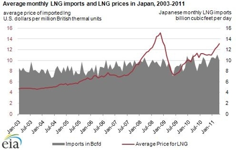 LNG prices and imports in Japan 03-11