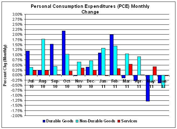 Personal Consumption Expenditures of durable and non-durable goods and services.