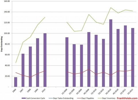 Lumber Liquidators Holdings, Inc. - Cash Conversion Cycle, 2006 - 2Q 2011