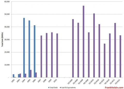 Lumber Liquidators Holdings, Inc. - Cash and Debt Levels, 2002 - 2Q 2011