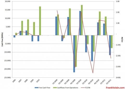 Lumber Liquidators Holdings, Inc. - Free Cash Flows, 2002 - 2Q 2011