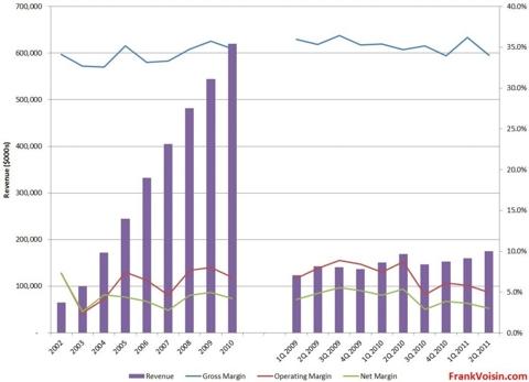 Lumber Liquidators Holdings, Inc. - Revenue and Margins, 2002 - 2Q 2011