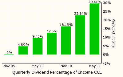 ... record date (at least one business day before the ex-dividend date) to