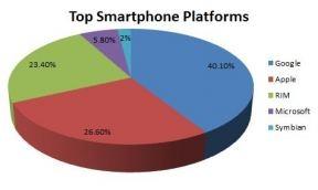 pie chart 2