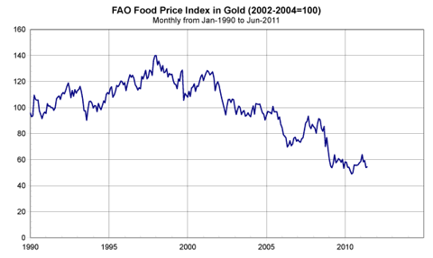 food_vs_gold