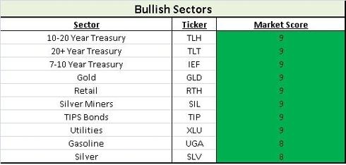 Bullish Sectors