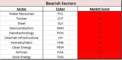 Bearish Sectors