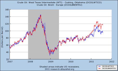 West Texas Intermediate versus Brent Crude Oil