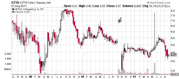 GTSI Chart, courtesy of StockCharts.com