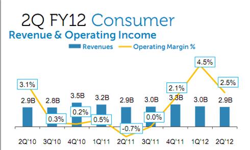 Dell Consumer Revenues and Margins