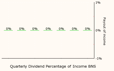 Ex dividend date vs record date in Brisbane