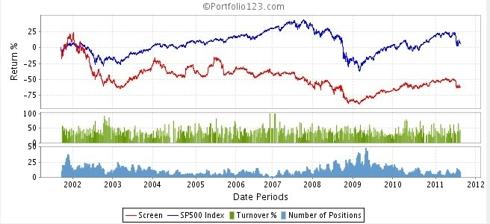 Market Drop