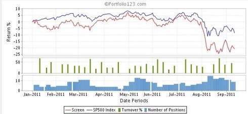 2011 Downgraded Stocks