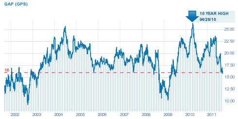 GPS 10-year chart