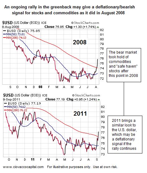 Investment Strategy - Dollar Rally - Deflation - Bear Market