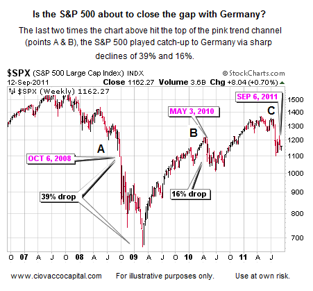 Investment Strategy - US Germany - Deflation - Bear Market