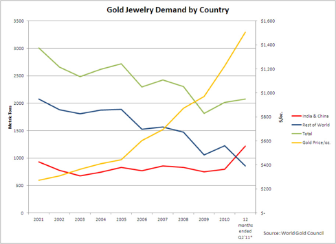Gold Jewelry Demand
