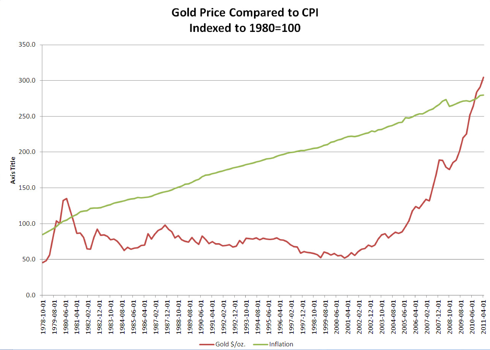 Gold compared to CPI