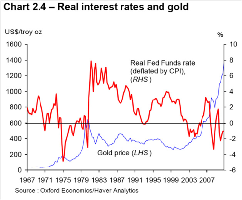 WGC Real Interest Rates and gold